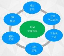 PLM系统的产品模块化设计